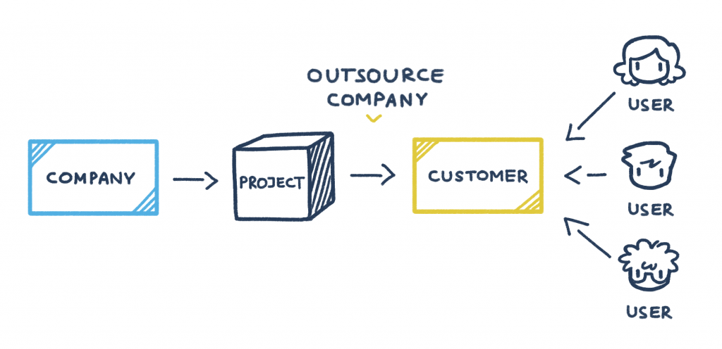 Software testing for an outsourcing company