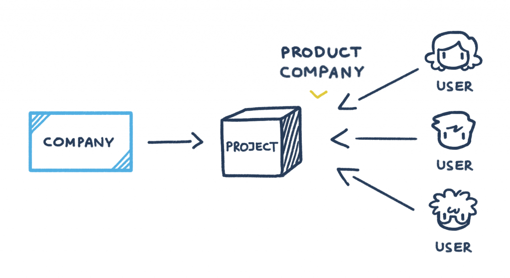 Software testing for a product company