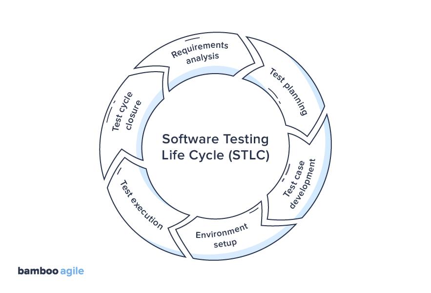 Software Testing Life Cycle (STLC) scheme