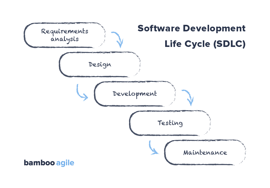 Software Development Life Cycle Waterfall model - QA vs. QC
