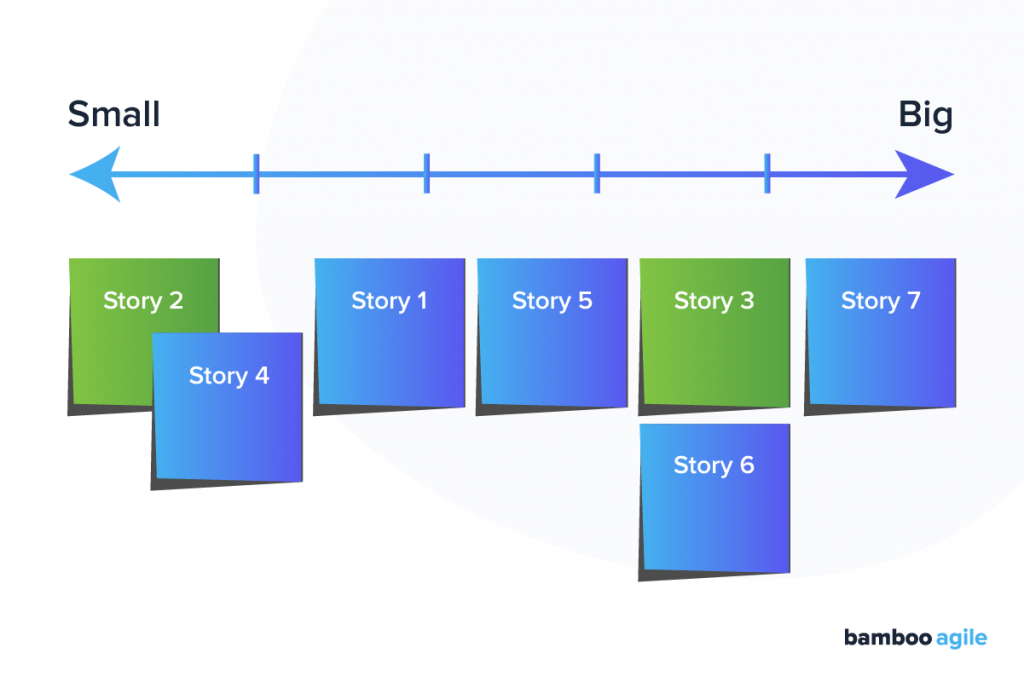 Ordering rule - Agile story point estimation technique