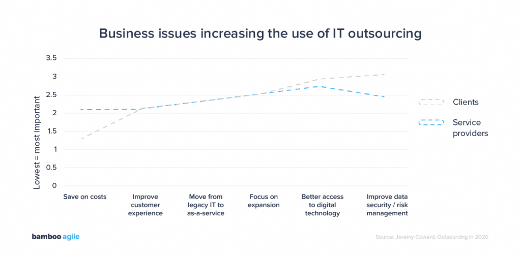 Business issues increasing the use of application development outsourcing