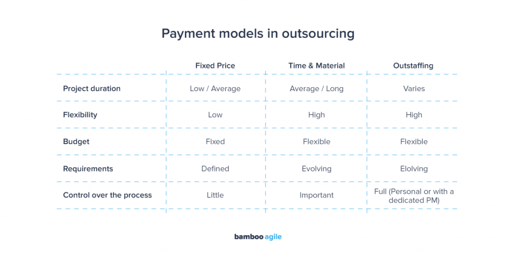 Pricing models of outsourcing software development companies