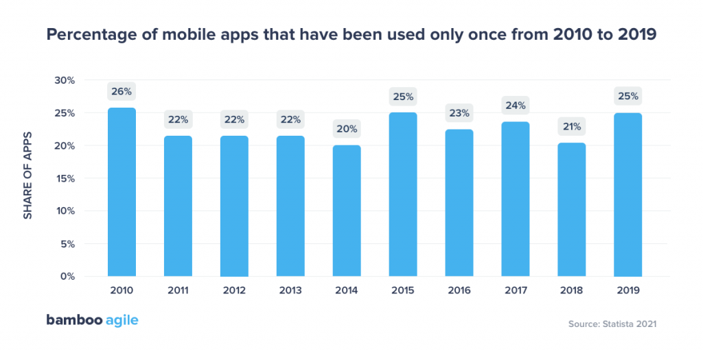 Percentage of mobile apps used only once from 2010 to 2019 (Statista report 2021)