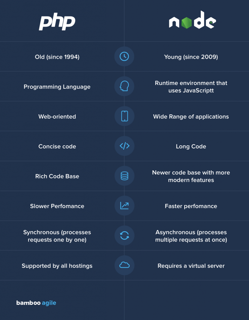 Node.js vs PHP: which backend technology is better
