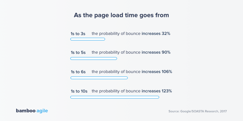 eCommerce page load