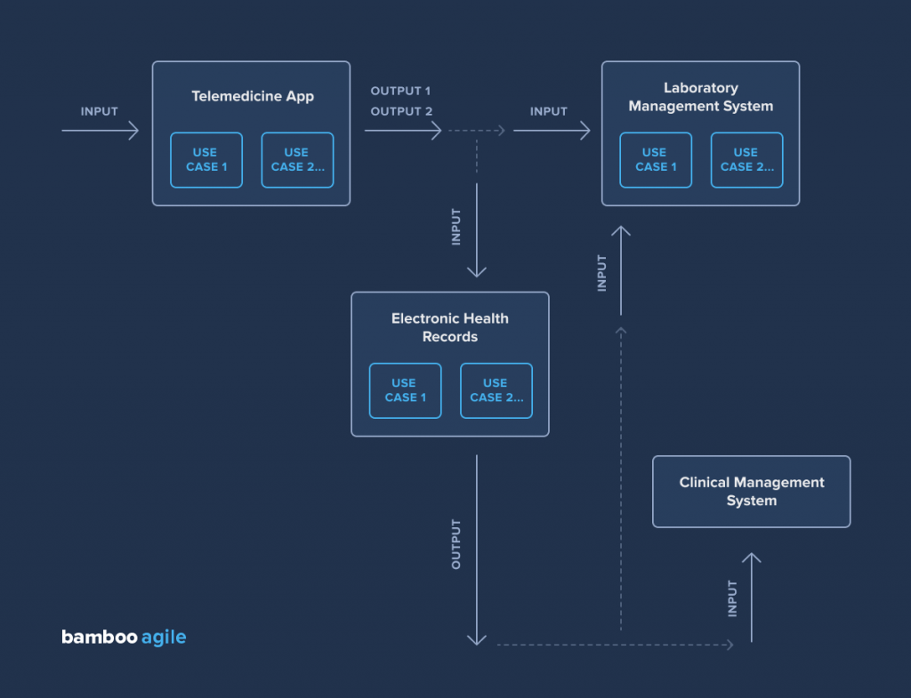 Diagram of a healthcare app structure for interoperability testing