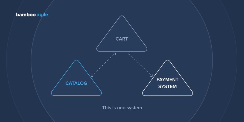 Functional testing types - System testing scheme