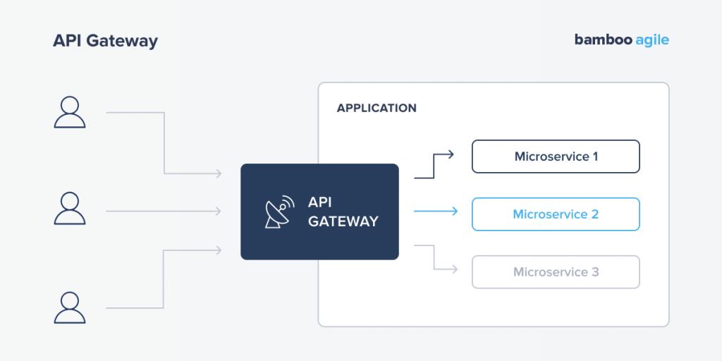 Monolith vs Microservices. API Gateway
