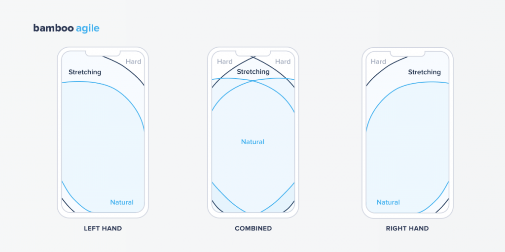 rule of a thumb - ecommerce app design trends