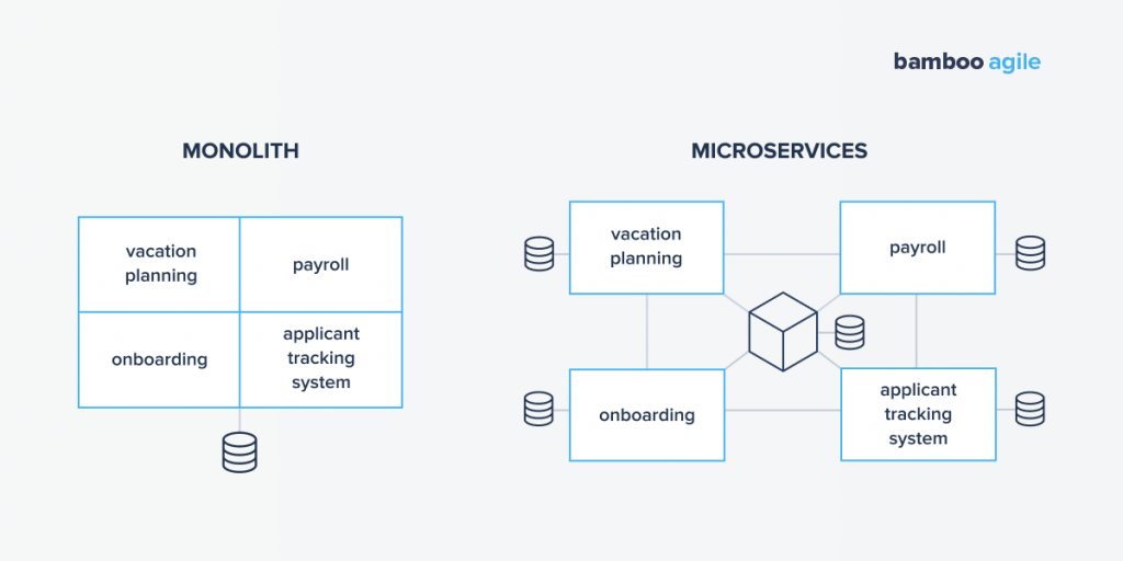 Monolith vs Microservices. Migration
